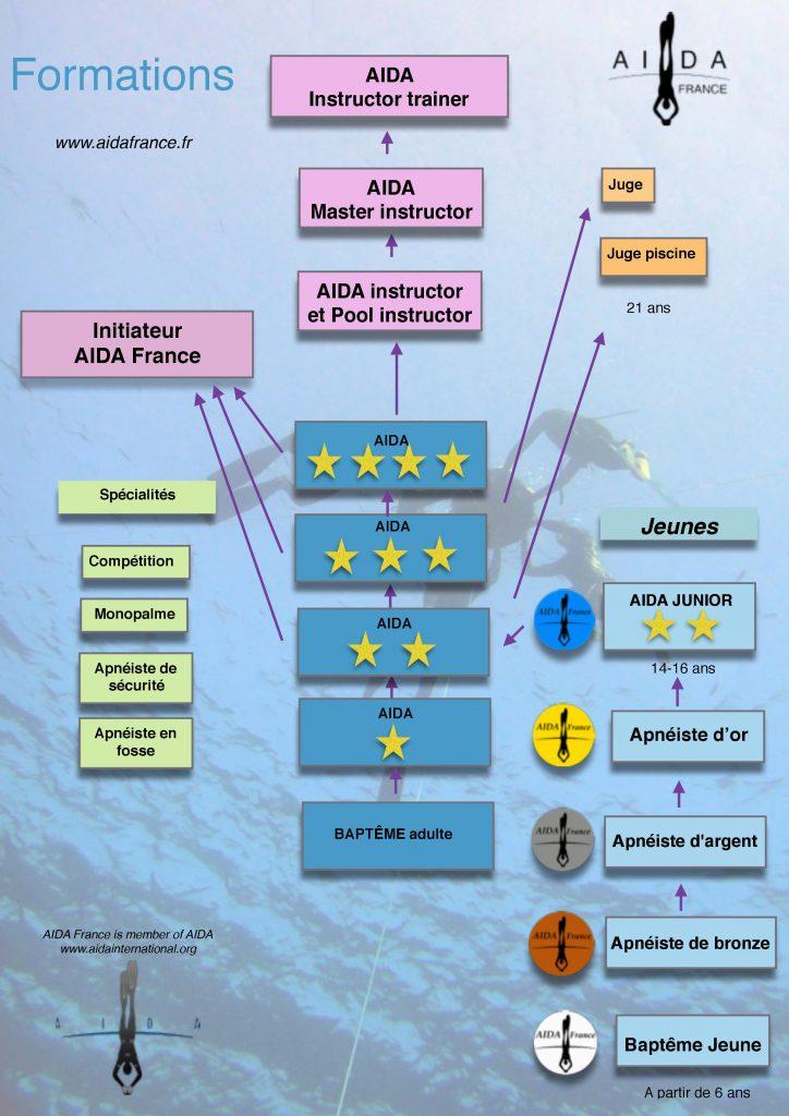 stage d'apnée AIDA